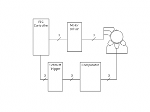 Closed loop BLDC motor control